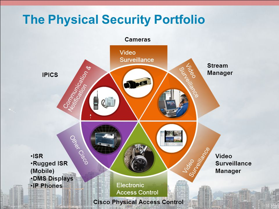 © 2006 Cisco Systems, Inc. All rights reserved.Cisco ConfidentialPresentation_ID 10 The Physical Security Portfolio IPICS ISR Rugged ISR (Mobile) DMS