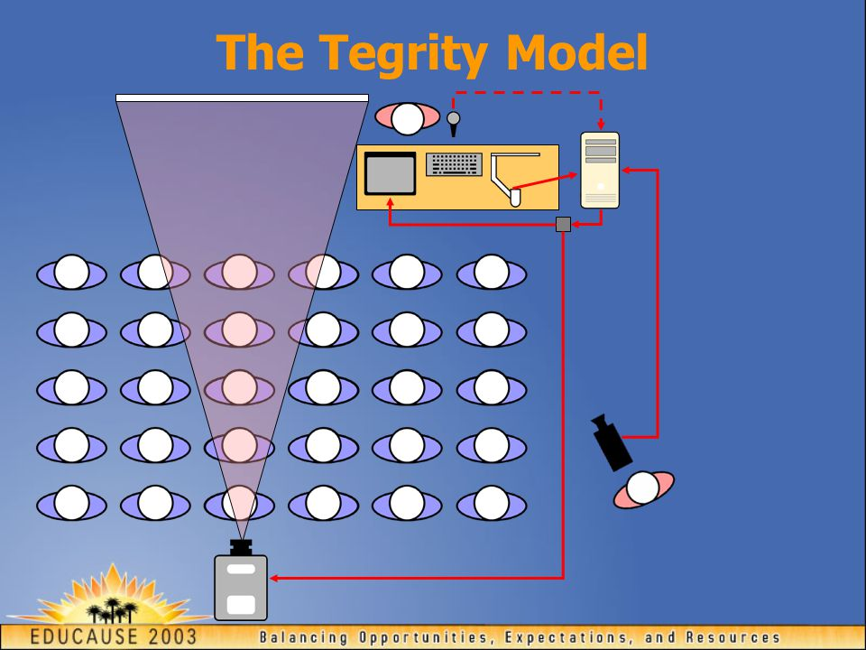 The Tegrity Model