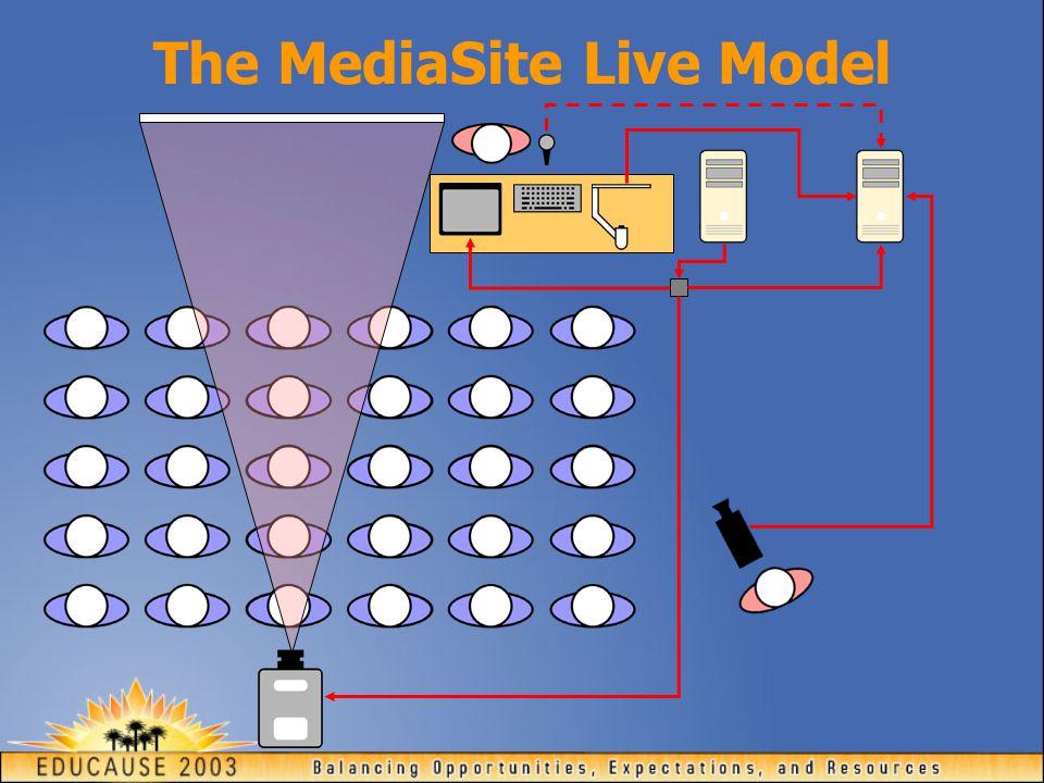 The MediaSite Live Model