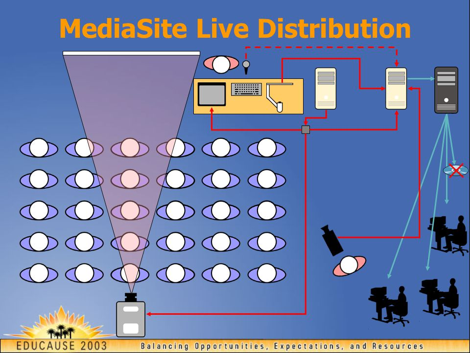 MediaSite Live Distribution