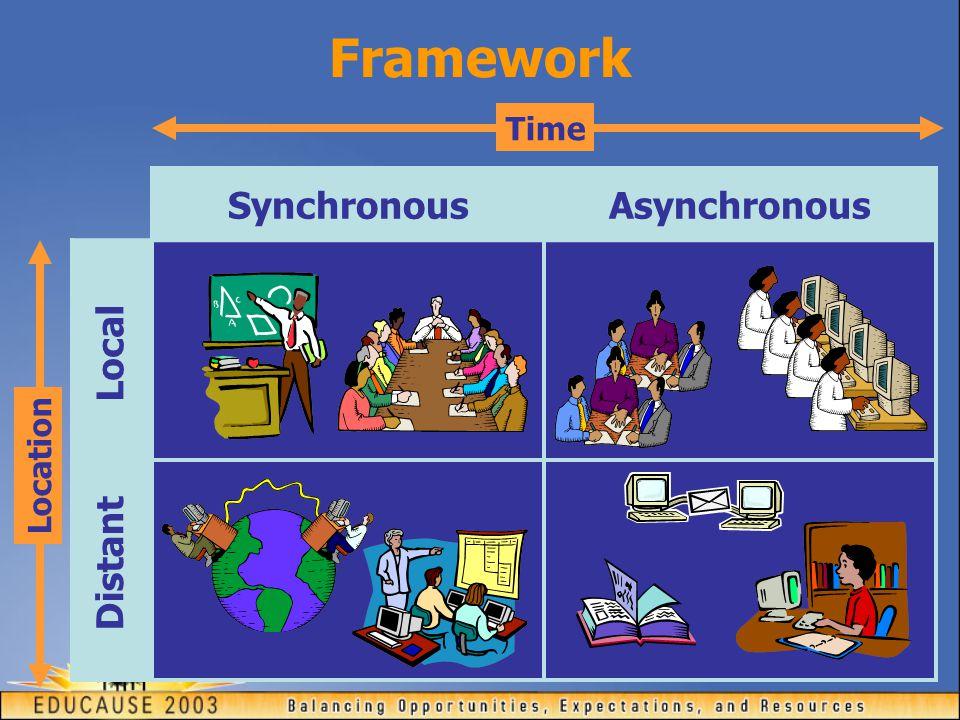 Framework SynchronousAsynchronous Time Location Local Distant