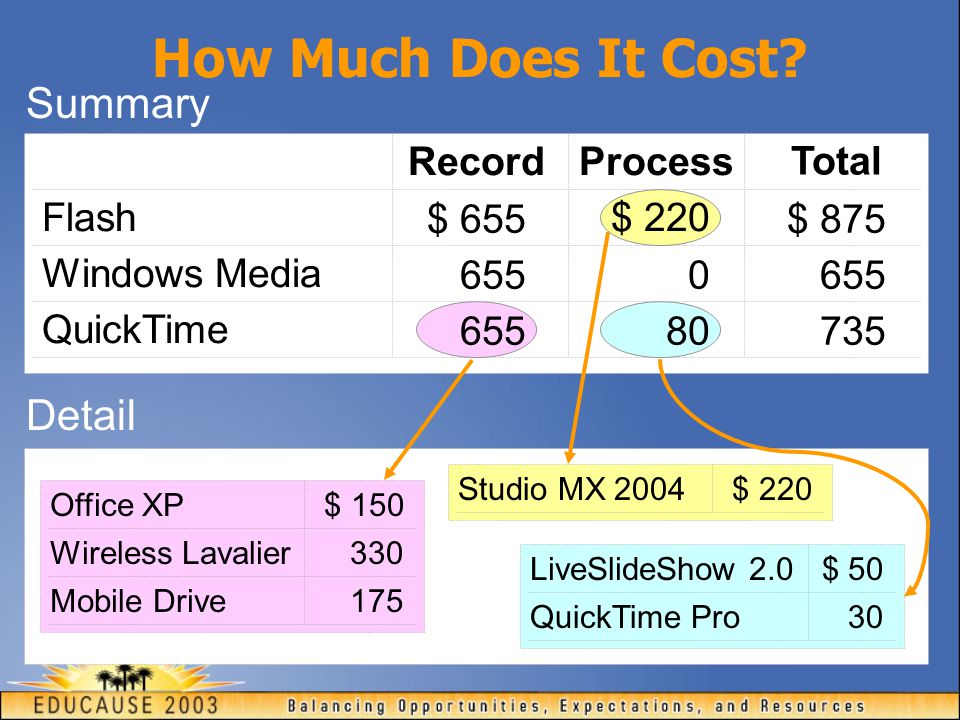 RecordProcess Total Flash Summary Windows Media QuickTime $ 655 655 0 $ 875 735 655 Office XP Wireless Lavalier Mobile Drive $ 150 330 175 Studio MX 2004$ 220 LiveSlideShow 2.0 $ 50 QuickTime Pro 30 $ 220 80 655 Detail How Much Does It Cost