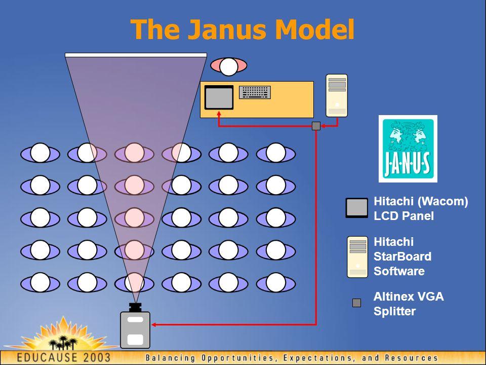 The Janus Model Hitachi (Wacom) LCD Panel Altinex VGA Splitter Hitachi StarBoard Software