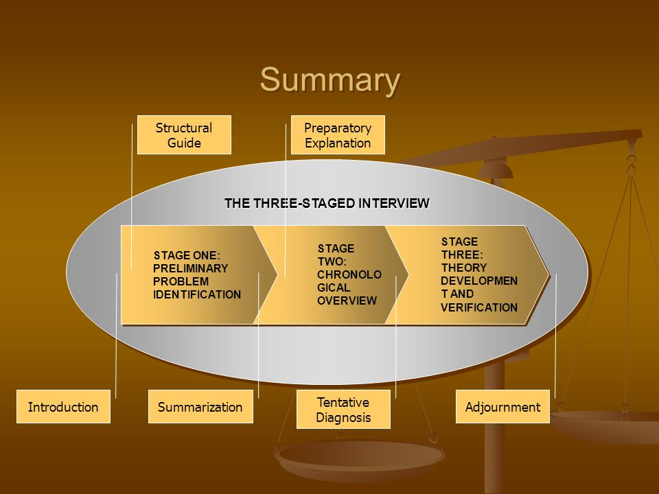 Summary THE THREE-STAGED INTERVIEW STAGE ONE: PRELIMINARY PROBLEM IDENTIFICATION STAGE ONE: PRELIMINARY PROBLEM IDENTIFICATION STAGE TWO: CHRONOLO GIC