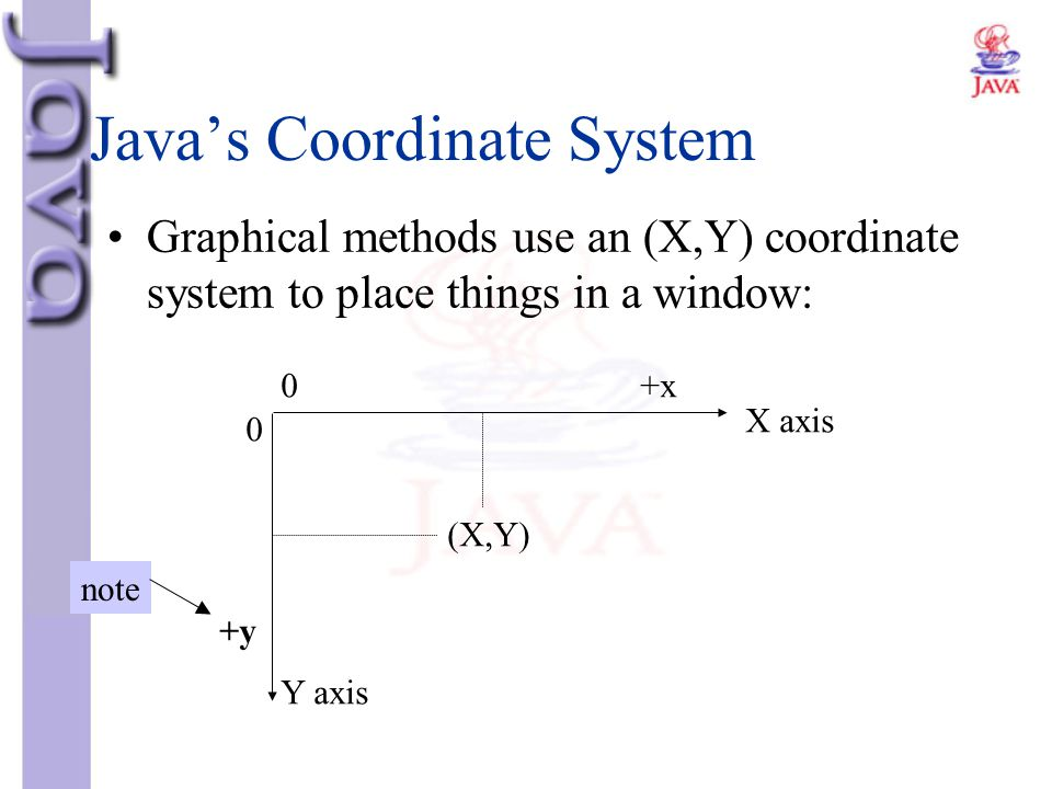 Java's Coordinate System Graphical methods use an (X,Y) coordinate system to place things in a window: 0 0 (X,Y) X axis Y axis +y +x note