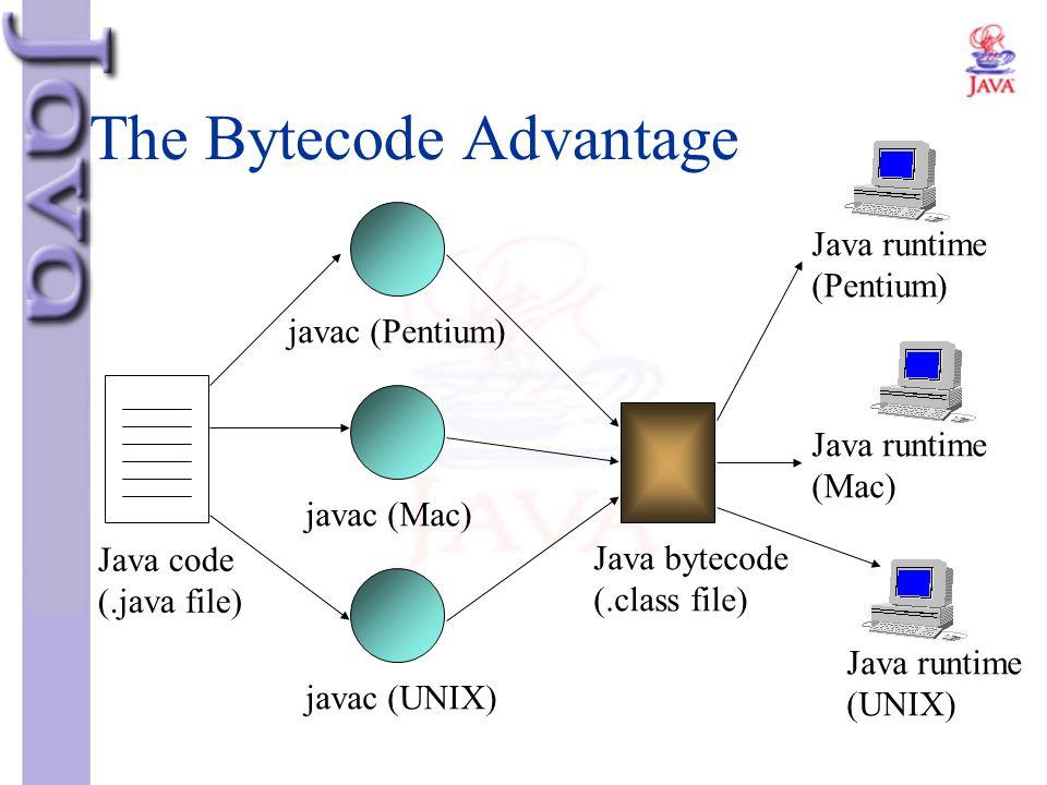 The Bytecode Advantage Java code (.java file) javac (Pentium) javac (Mac) javac (UNIX) Java bytecode (.class file) Java runtime (Pentium) Java runtime