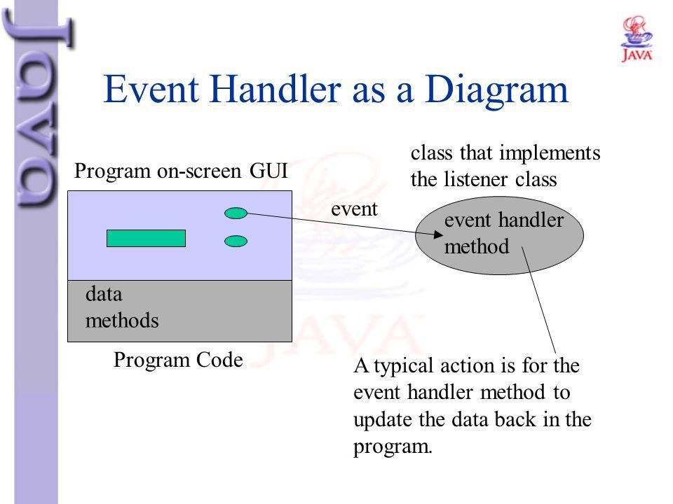 Event Handler as a Diagram Program on-screen GUI Program Code data methods class that implements the listener class event event handler method A typic