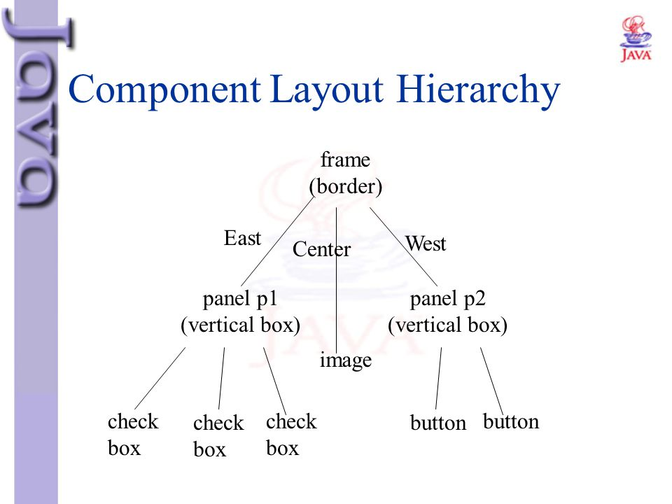 Component Layout Hierarchy frame (border) East Center West panel p1 (vertical box) image panel p2 (vertical box) check box check box check box button