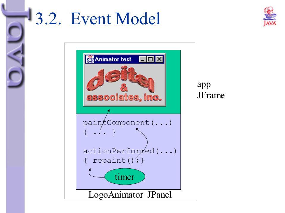 3.2. Event Model paintComponent(...) {... } actionPerformed(...) { repaint();} timer LogoAnimator JPanel app JFrame