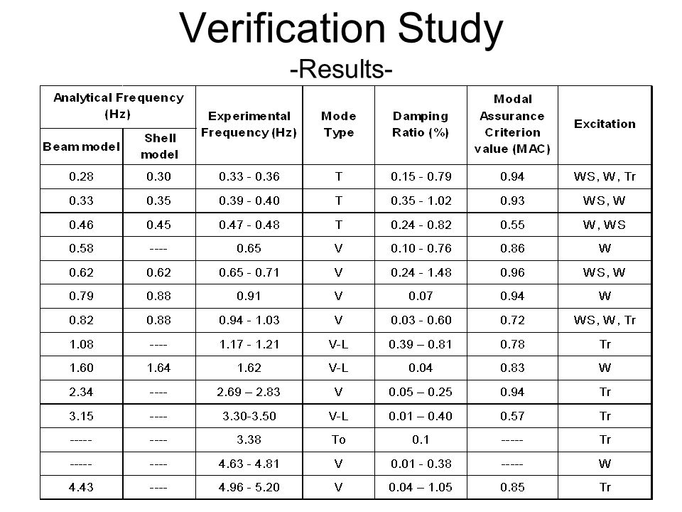 Verification Study -Results-