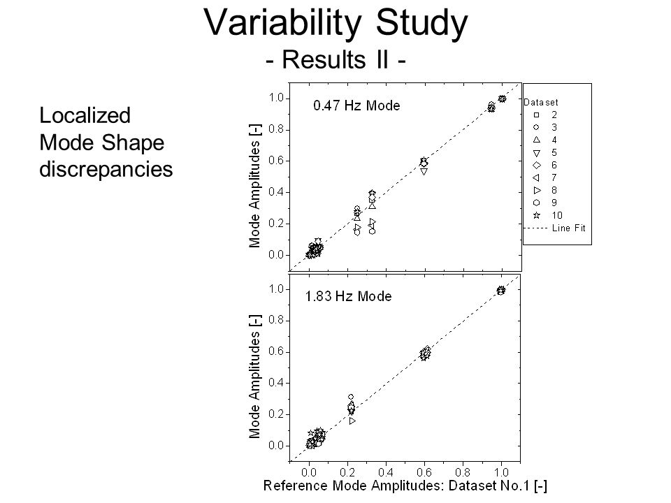 Variability Study - Results II - Localized Mode Shape discrepancies