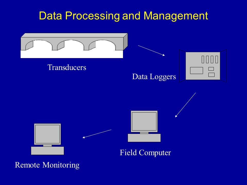 Data Processing and Management Transducers Data Loggers Field Computer Remote Monitoring