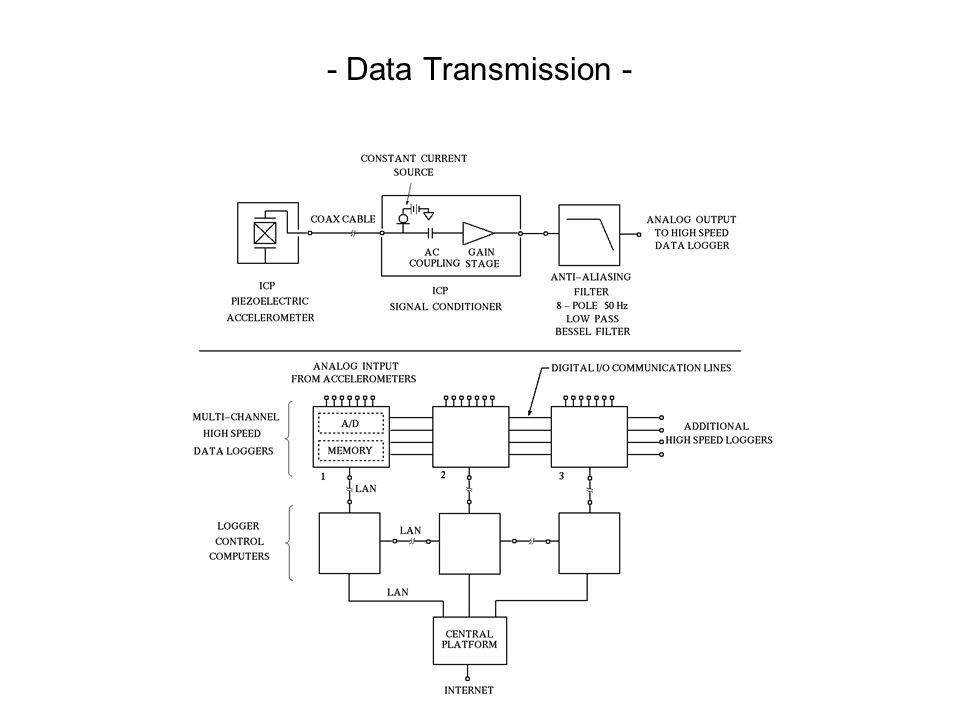 - Data Transmission -