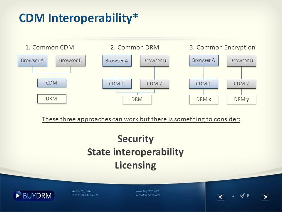 4 of 9 www.BuyDRM.com sales@buydrm.com Austin, TX, USA Phone 512.377.1340 CDM Interoperability* Browser A Browser B CDM DRM Browser A Browser B CDM 1 CDM 2 DRM Browser A Browser B CDM 1 DRM x CDM 2 DRM y 1.