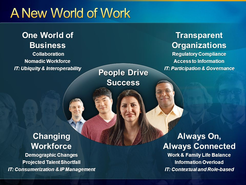 Next Generation Collaboration Dial-in Audio Conferencing Desktop Sharing Persistent Group Chat Enhanced Voice and Mobility Attendant Console and Delegation SIP Trunking Response Group Mobility Platforms Extended New Developer Tools Worldwide Launch February 3, 2009