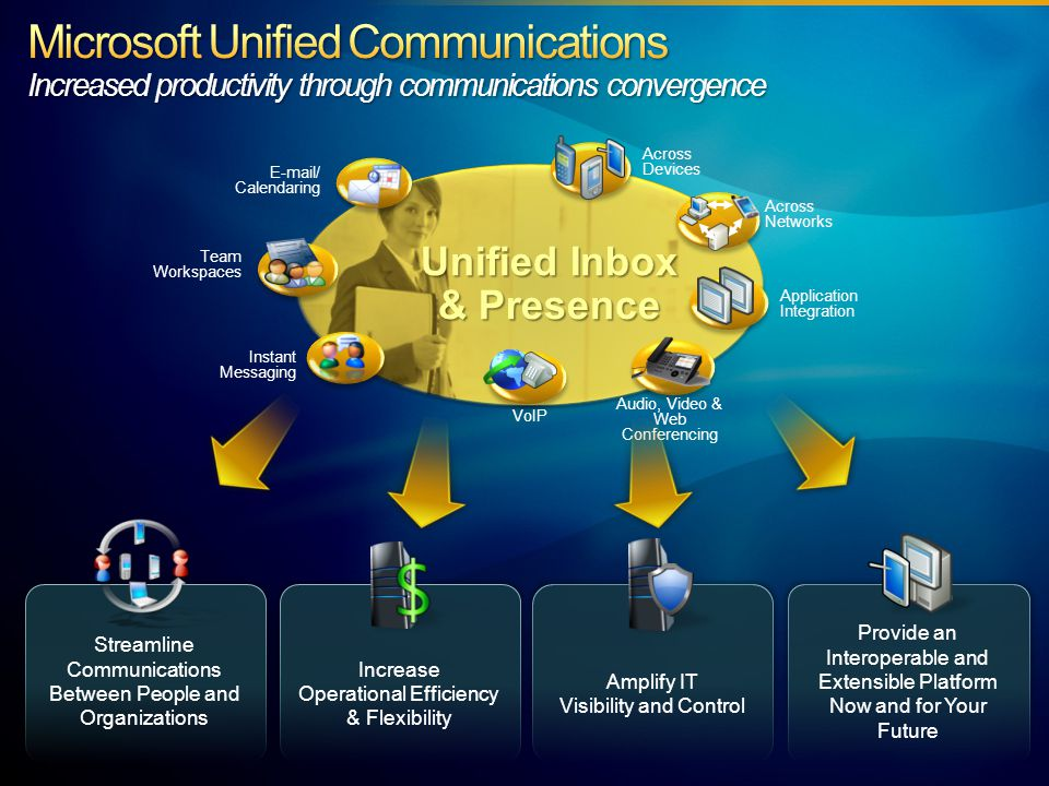 Better Together with Office Communications Server: Understand Communications Trends Discuss Where Unified Communications is Headed Provide an Overview of Office Communications Server Discuss How to Sell Office Communications Server Review Partner Resources