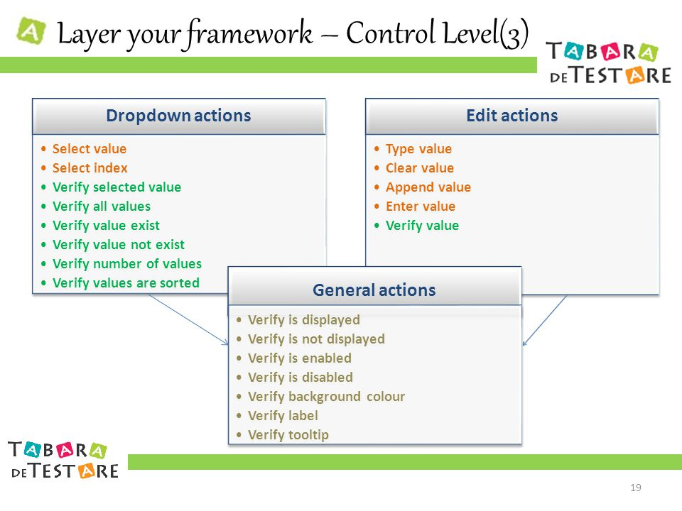 Layer your framework – Control Level(3) Dropdown actions Select value Select index Verify selected value Verify all values Verify value exist Verify value not exist Verify number of values Verify values are sorted Select value Select index Verify selected value Verify all values Verify value exist Verify value not exist Verify number of values Verify values are sorted Edit actions Type value Clear value Append value Enter value Verify value Type value Clear value Append value Enter value Verify value General actions Verify is displayed Verify is not displayed Verify is enabled Verify is disabled Verify background colour Verify label Verify tooltip Verify is displayed Verify is not displayed Verify is enabled Verify is disabled Verify background colour Verify label Verify tooltip 19