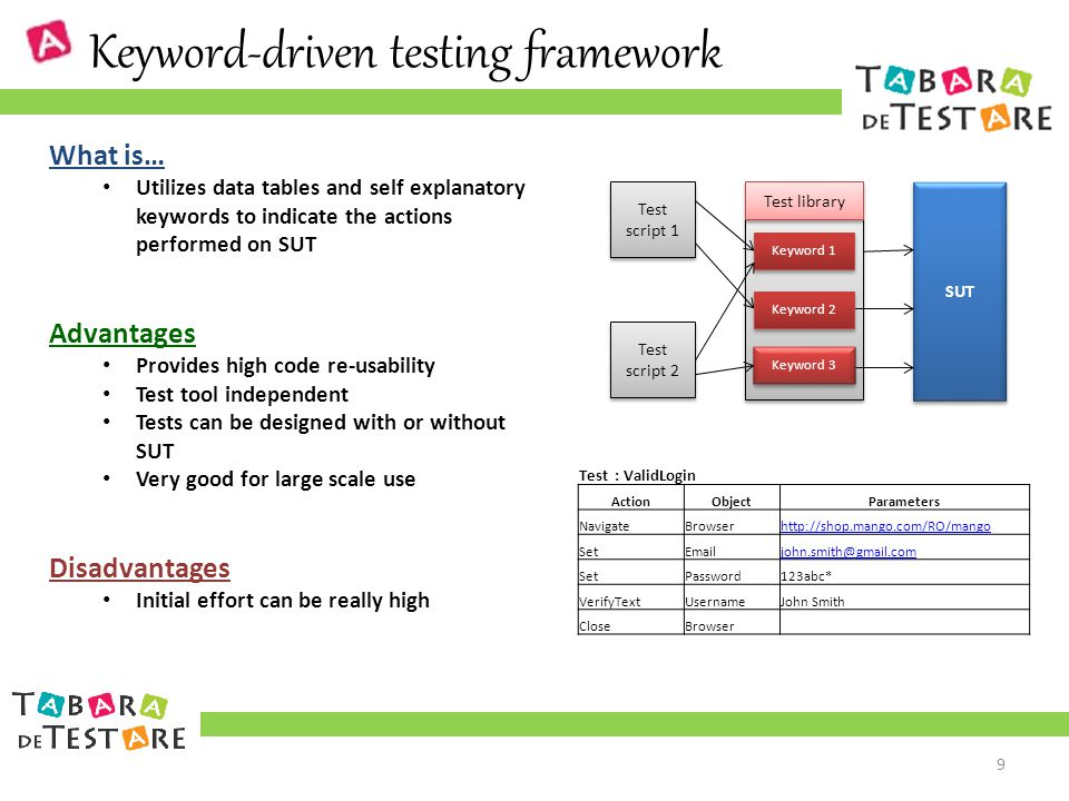 Keyword-driven testing framework SUT Test script 1 Test script 2 Test library Keyword 1 Keyword 2 Keyword 3 What is… Utilizes data tables and self explanatory keywords to indicate the actions performed on SUT Advantages Provides high code re-usability Test tool independent Tests can be designed with or without SUT Very good for large scale use Disadvantages Initial effort can be really high 9 Test : ValidLogin ActionObjectParameters NavigateBrowserhttp://shop.mango.com/RO/mango SetEmailjohn.smith@gmail.com SetPassword123abc* VerifyTextUsernameJohn Smith CloseBrowser