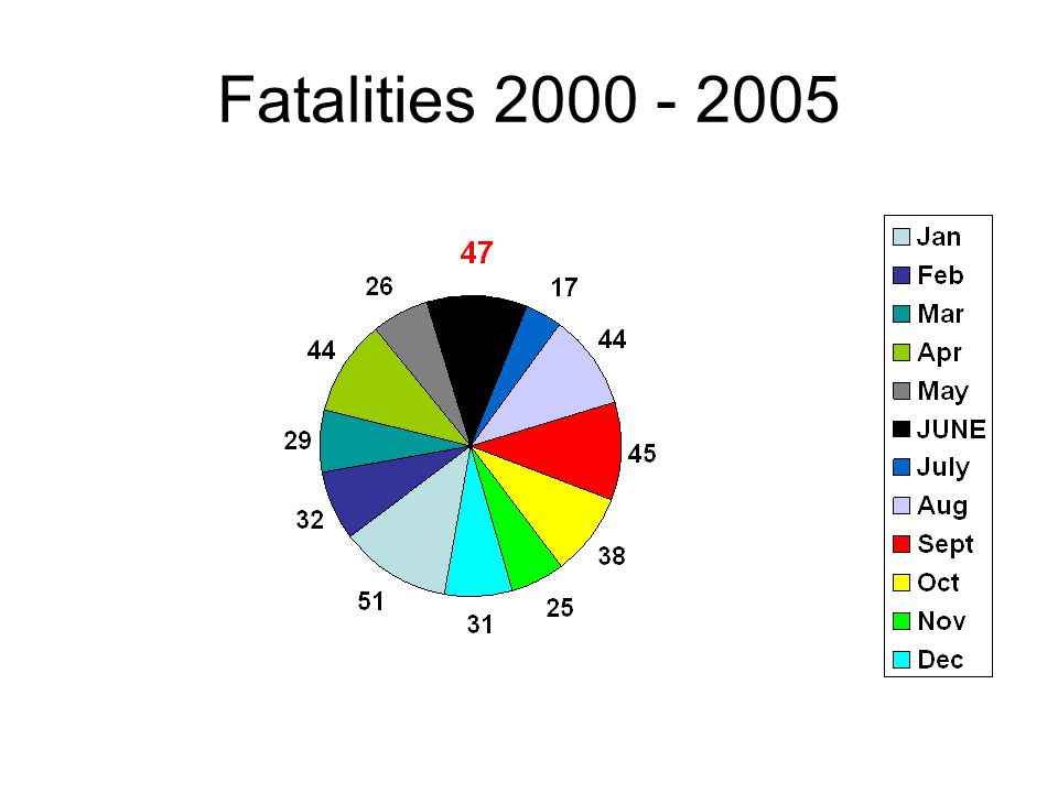 June as a Percentage of all fatalities (Even distribution across a given year is 8.3% per month) 200015.3% 20018.3% 20028.7% 200314.3% 200412.7% 200512.3% *An Average of 5.5 miners per month have suffered fatalities since the year 2000.