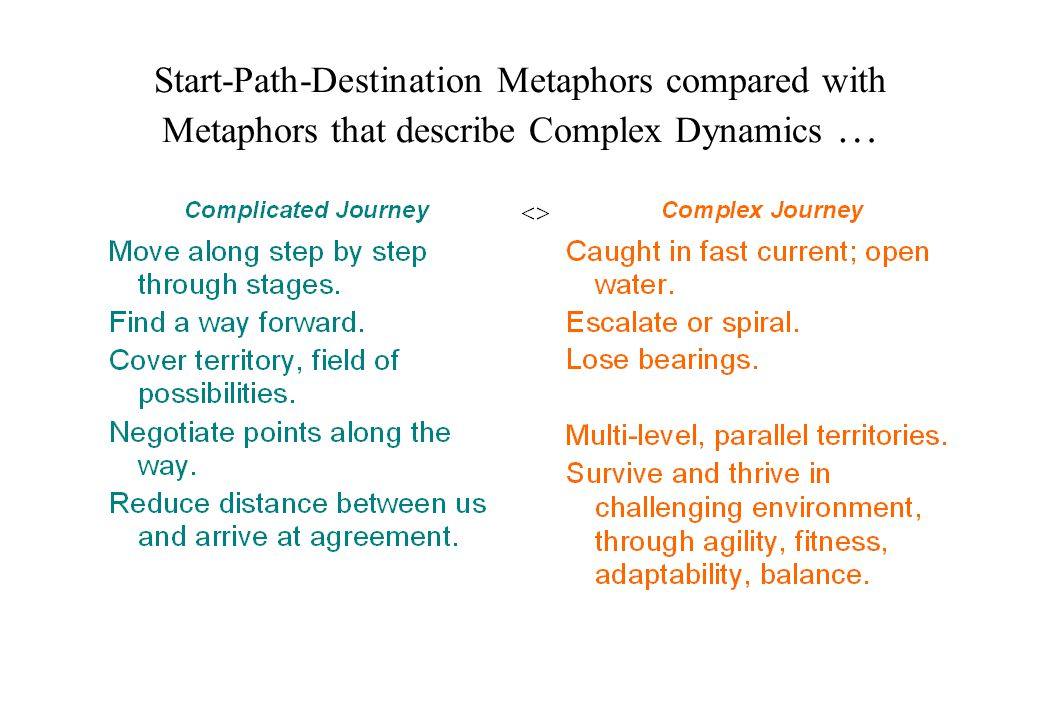 Start-Path-Destination Metaphors compared with Metaphors that describe Complex Dynamics …