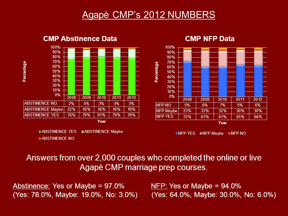 Answers from over 2,000 couples who completed the online or live Agapè CMP marriage prep courses.