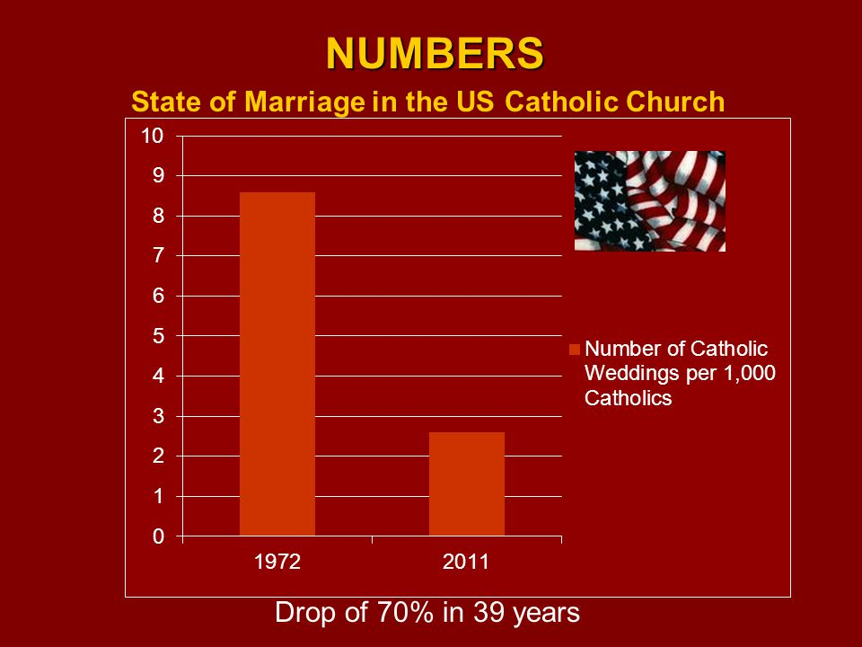 NUMBERS State of Marriage in the US Catholic Church Drop of 70% in 39 years