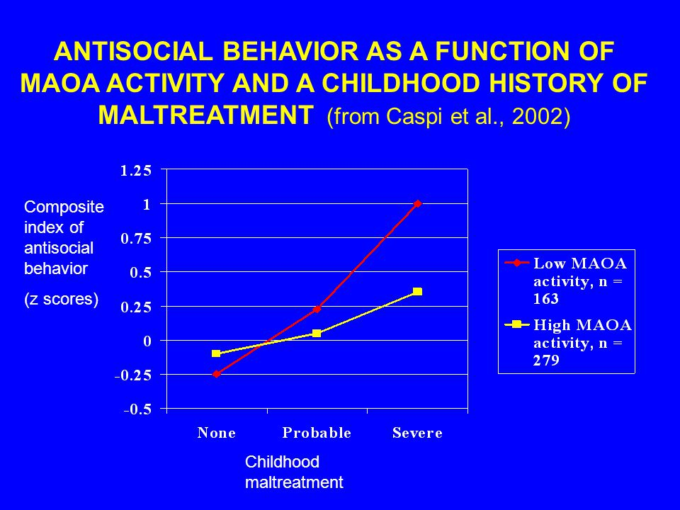 ANTISOCIAL BEHAVIOR AS A FUNCTION OF MAOA ACTIVITY AND A CHILDHOOD HISTORY OF MALTREATMENT (from Caspi et al., 2002) Childhood maltreatment Composite index of antisocial behavior (z scores)