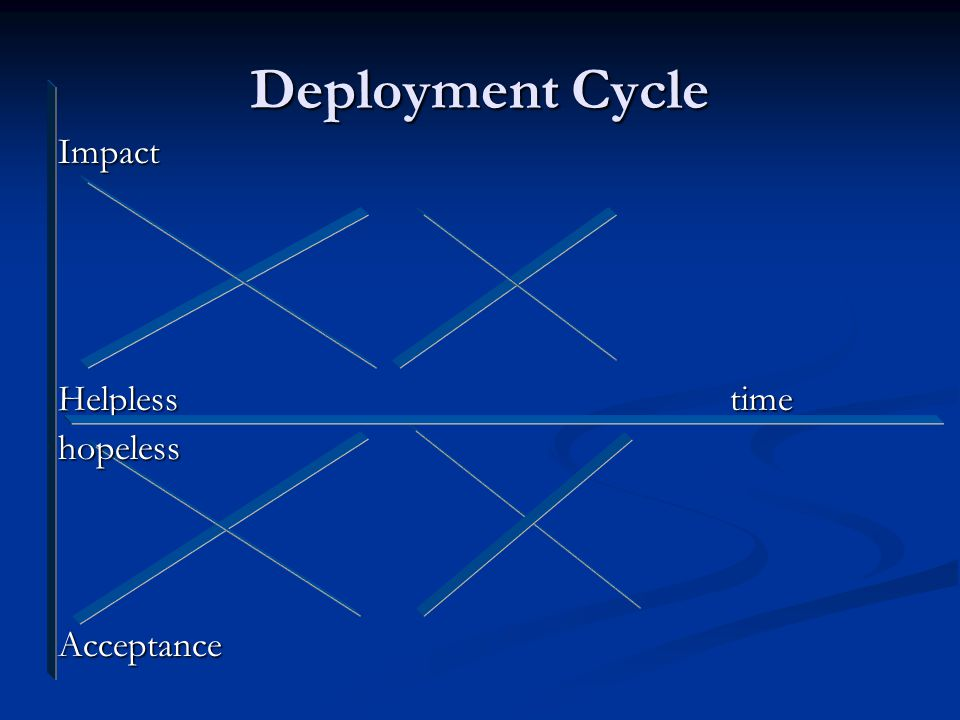 Deployment Cycle Impact Helplesstime hopelessAcceptance