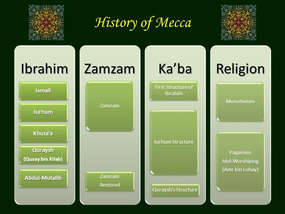 History of MeccaIbrahimIsmail Jurhum Khuza'a Quraysh (Qusay bin Kilab) Abdul-MutalibZamzam Zamzam RestoredKa'ba First Structure of Ibrahim Jurhum Stru