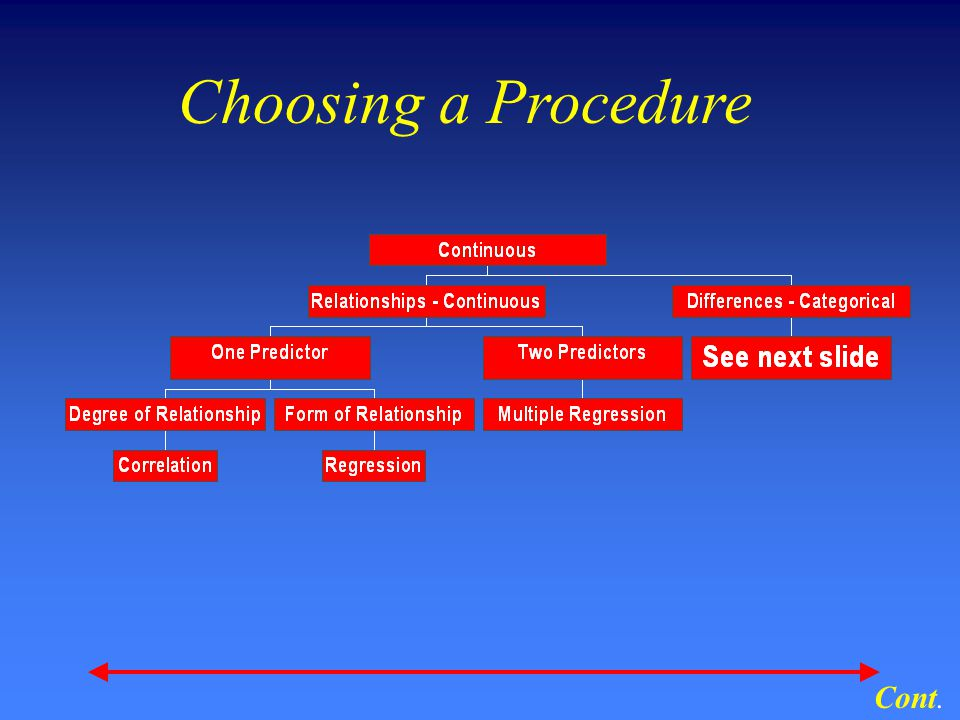 Choosing a Procedure Cont.
