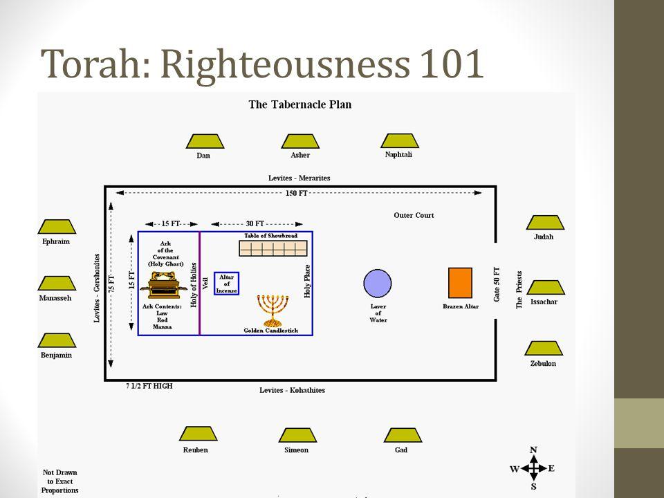 Torah: Righteousness 101