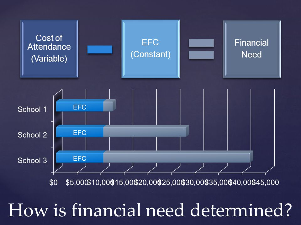 How is financial need determined? Cost of Attendance (Variable) EFC (Constant) Financial Need