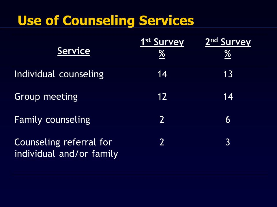 Use of Counseling Services Service 1 st Survey % 2 nd Survey % Individual counseling1413 Group meeting1214 Family counseling26 Counseling referral for individual and/or family 23