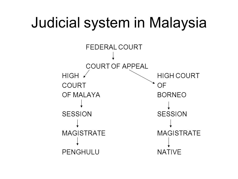 Judicial system in Malaysia FEDERAL COURT COURT OF APPEAL HIGH HIGH COURT COURT OF OF MALAYABORNEO SESSIONMAGISTRATE PENGHULUNATIVE