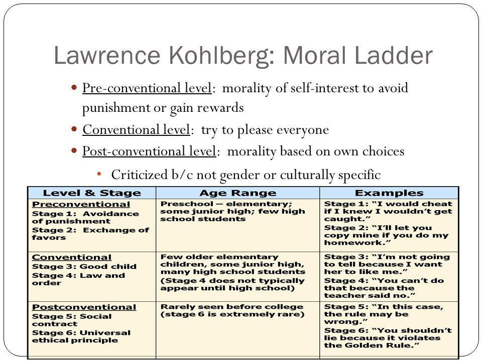 Lawrence Kohlberg: Moral Ladder Pre-conventional level: morality of self-interest to avoid punishment or gain rewards Conventional level: try to please everyone Post-conventional level: morality based on own choices Criticized b/c not gender or culturally specific
