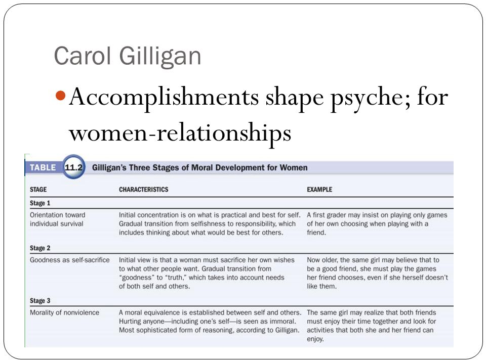 Carol Gilligan Accomplishments shape psyche; for women-relationships