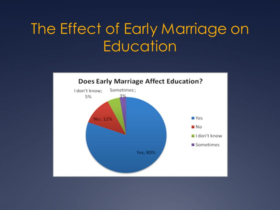 The Effect of Early Marriages on Chances of Work