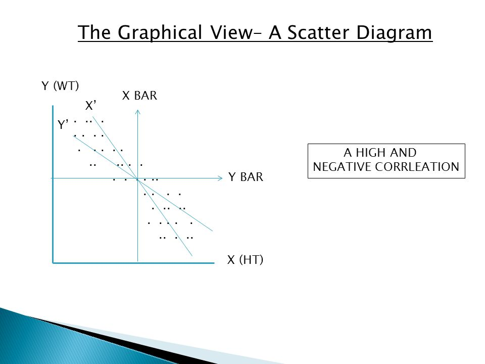 The Graphical View– A Scatter Diagram X (HT) Y (WT)........................ Y BAR X BAR X' Y'