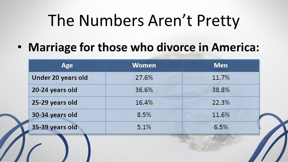 The Numbers Aren't Pretty Marriage for those who divorce in America: