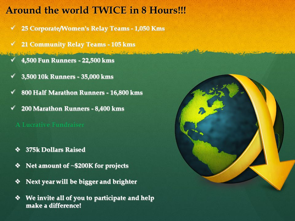 Around the world TWICE in 8 Hours!!.