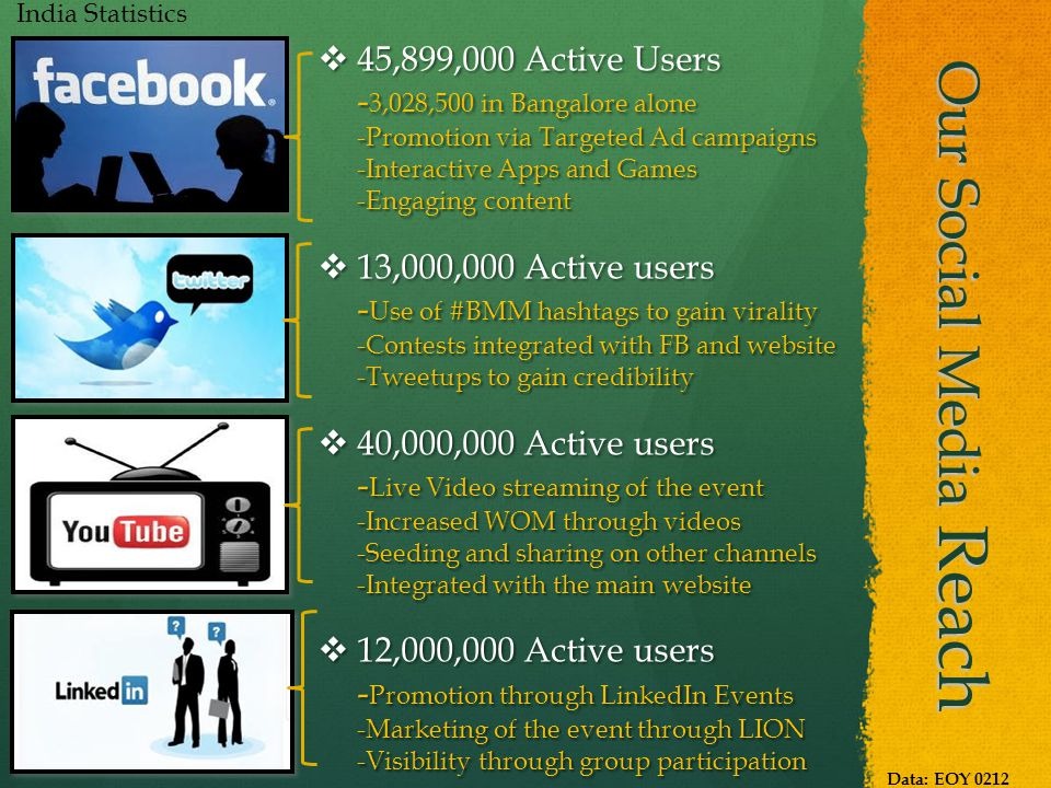Our Social Media Reach  45,899,000 Active Users - 3,028,500 in Bangalore alone -Promotion via Targeted Ad campaigns -Interactive Apps and Games -Engaging content  13,000,000 Active users - Use of #BMM hashtags to gain virality -Contests integrated with FB and website -Tweetups to gain credibility  40,000,000 Active users - Live Video streaming of the event -Increased WOM through videos -Seeding and sharing on other channels -Integrated with the main website  12,000,000 Active users - Promotion through LinkedIn Events -Marketing of the event through LION -Visibility through group participation India Statistics Data: EOY 0212