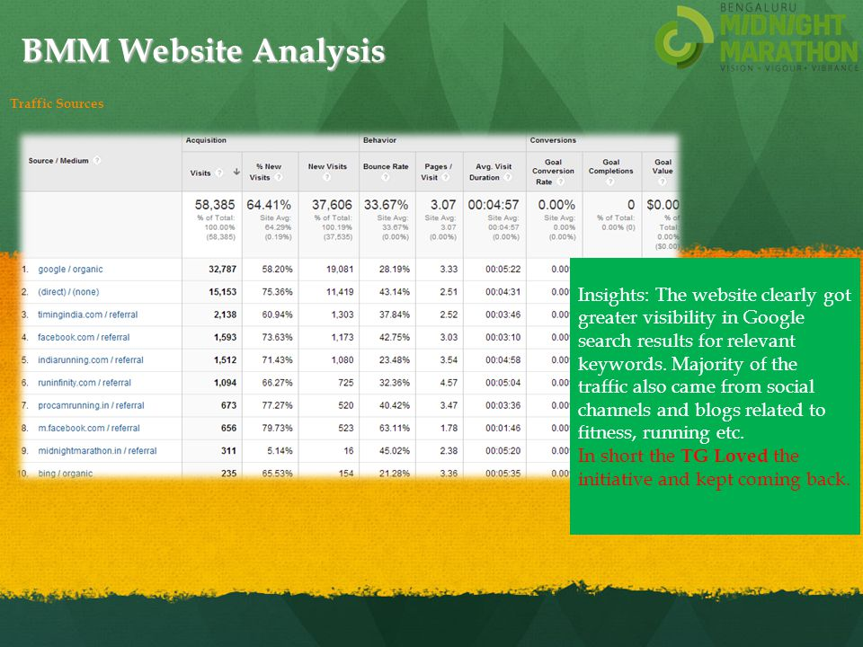 BMM Website Analysis Insights: The website clearly got greater visibility in Google search results for relevant keywords.