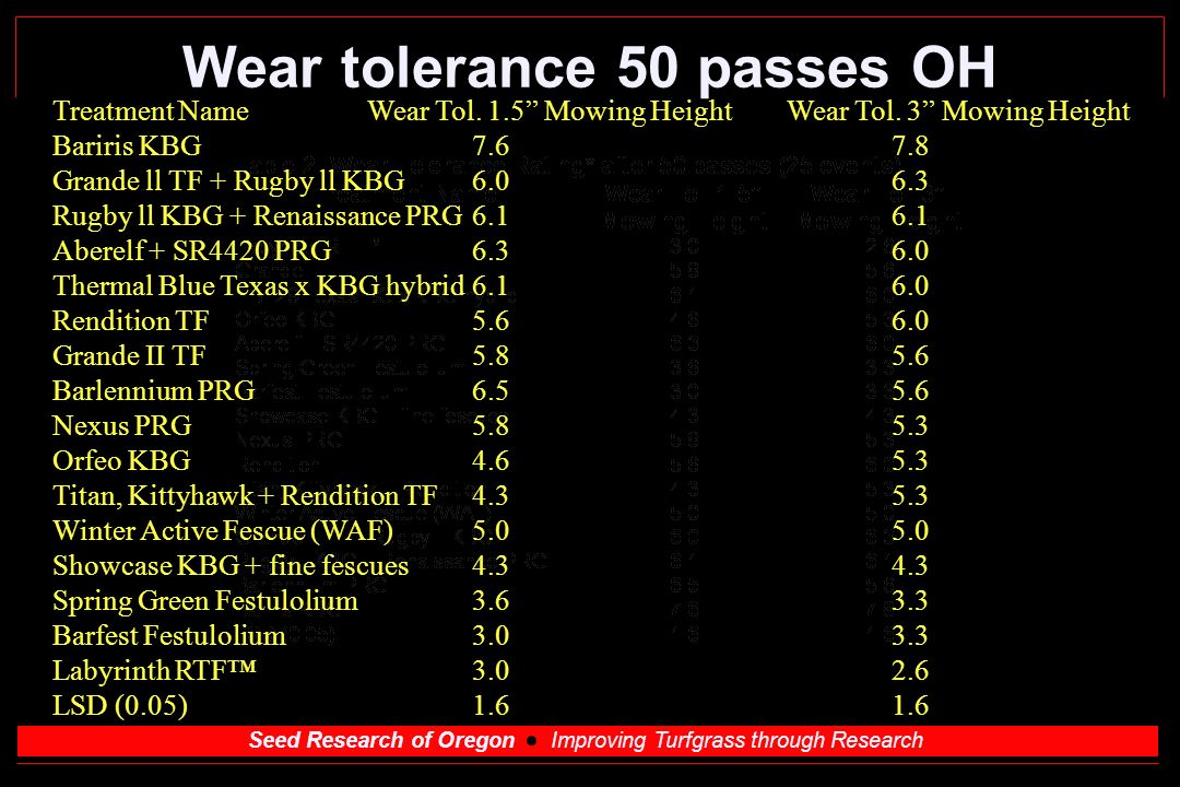 Seed Research of Oregon Improving Turfgrass through Research Wear tolerance 50 passes OH Treatment NameWear Tol.