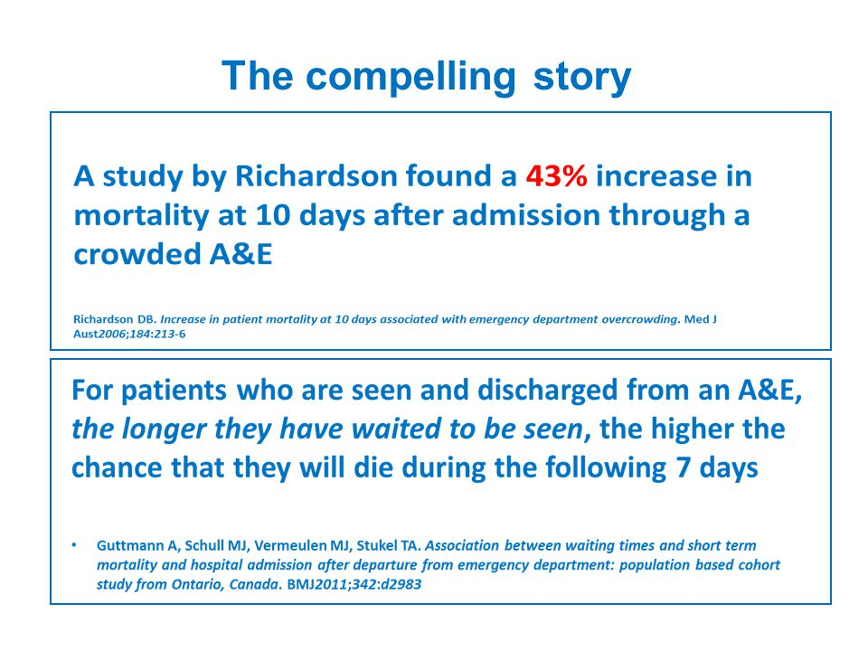   48% of people over 85 die within one year of hospital admission Imminence of death among hospital inpatients: Prevalent cohort study David Clark, Matthew Armstrong, Ananda Allan, Fiona Graham, Andrew Carnon and Christopher Isles, published online 17 March 2014 Palliat Med   10 days in a hospital bed (acute or community) leads to the equivalent of 10 years ageing in the muscles of people over 80 Gill et al (2004).