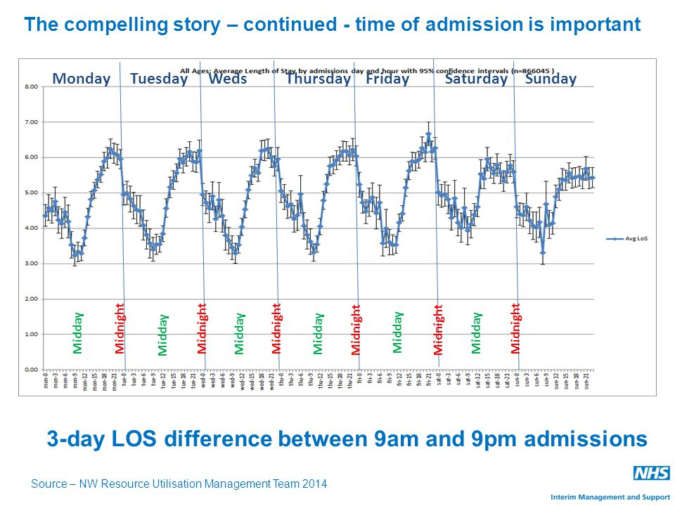 MondayTuesday WedsThursdayFridaySaturdaySunday Midnight Midday 3-day LOS difference between 9am and 9pm admissions The compelling story – continued - time of admission is important Source – NW Resource Utilisation Management Team 2014