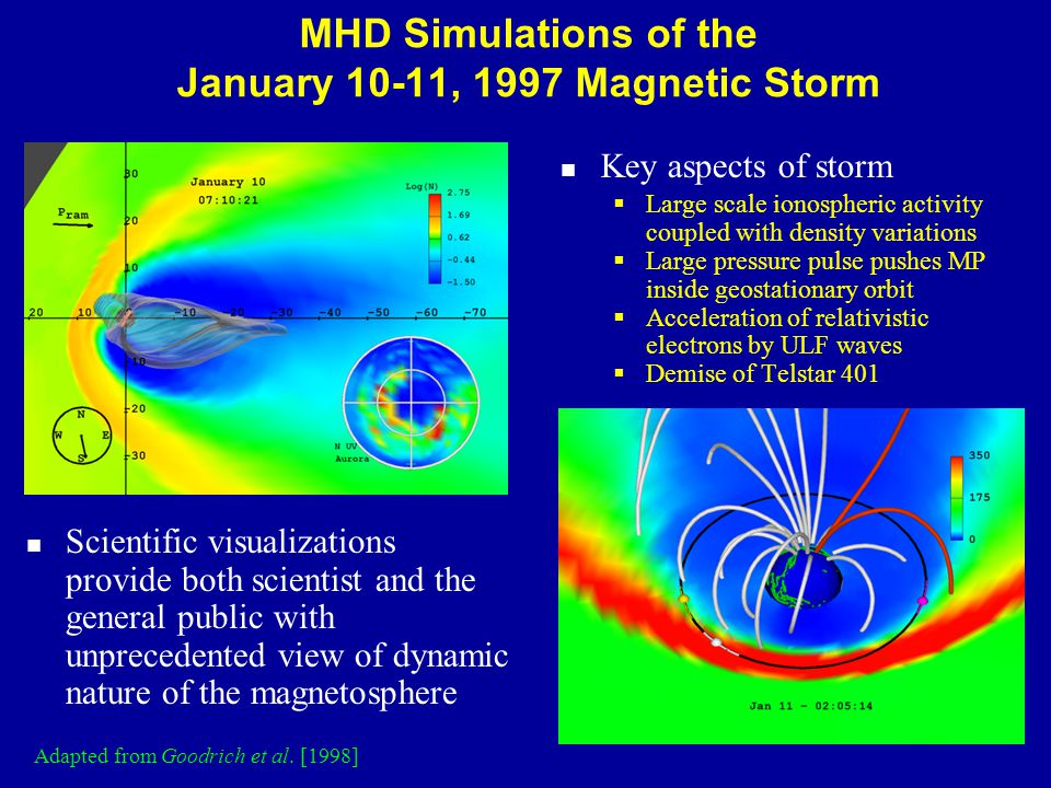 MHD Simulations of the January 10-11, 1997 Magnetic Storm Scientific visualizations provide both scientist and the general public with unprecedented view of dynamic nature of the magnetosphere Key aspects of storm  Large scale ionospheric activity coupled with density variations  Large pressure pulse pushes MP inside geostationary orbit  Acceleration of relativistic electrons by ULF waves  Demise of Telstar 401 Adapted from Goodrich et al.