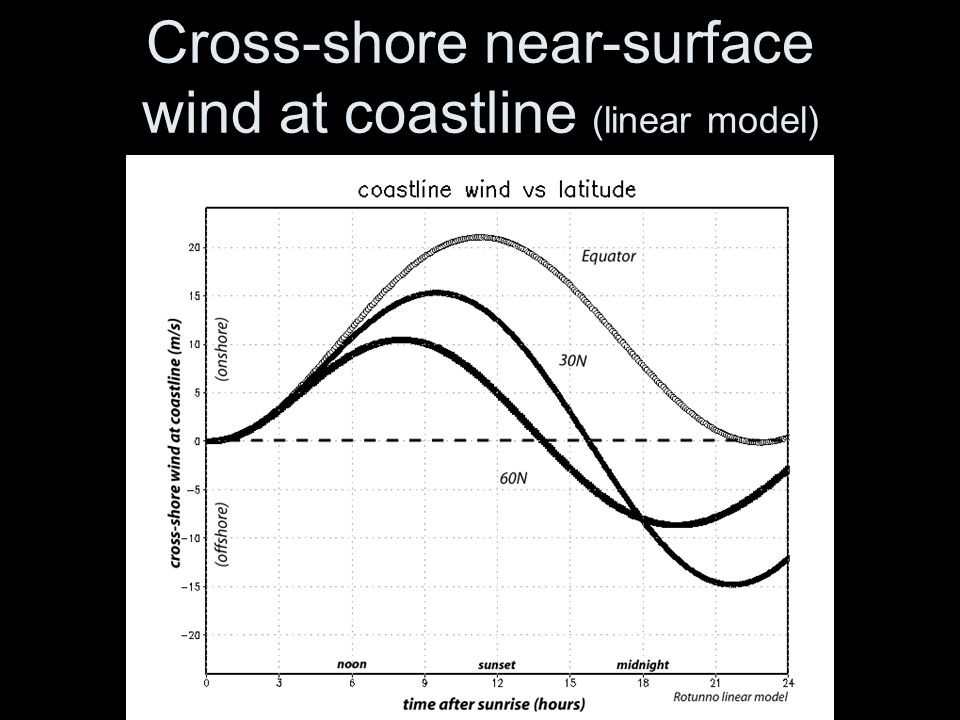 Cross-shore near-surface wind at coastline (linear model)