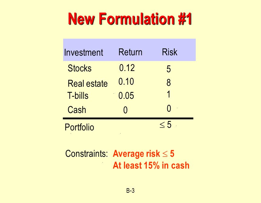 B-3 New Formulation #1 Constraints:: Average risk  5 At least 15% in cash Investment ReturnRisk Stocks 0.12 5 8 Portfolio Real estate T-bills 0.10 0.05 1  5 Cash 0 0