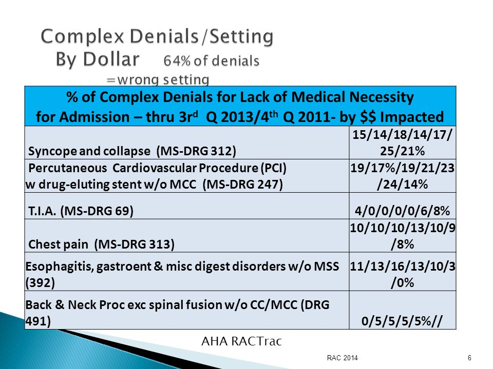 AHA RACTrac % of Complex Denials for Lack of Medical Necessity for Admission – thru 3r d Q 2013/4 th Q 2011- by $$ Impacted Syncope and collapse (MS-DRG 312) 15/14/18/14/17/ 25/21% Percutaneous Cardiovascular Procedure (PCI) w drug-eluting stent w/o MCC (MS-DRG 247) 19/17%/19/21/23 /24/14% T.I.A.