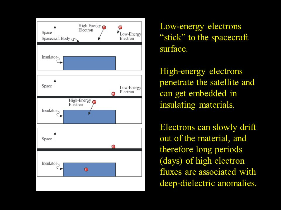 Low-energy electrons stick to the spacecraft surface.